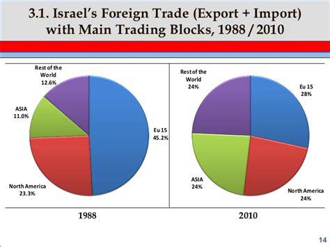 israel s cutting edge
