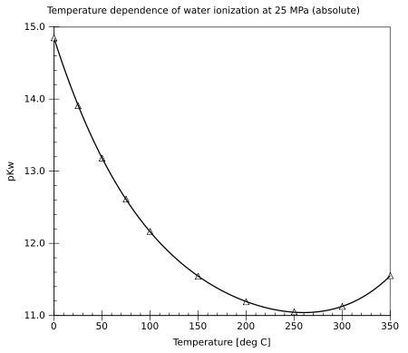 Feuchtigkeit Im Auto Gefriert by Autoprotolyse Water
