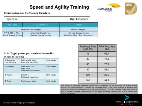 Pelleres Speed Agility Training Manual Speed And Agility Program Template