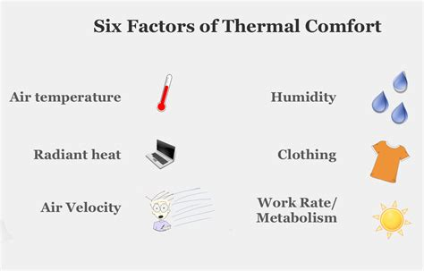 thermal comfort air howmechanismworks what is thermal comfort