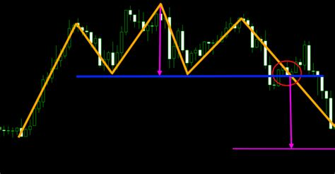 pattern day trading forex 3 best chart patterns for intraday trading in forex