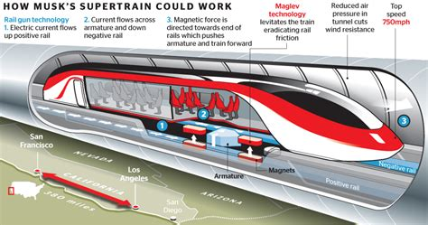 elon musk hyperloop one hyperloop transportation and what it means for