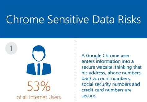 Chrome Search Sensitive Chrome Fails To Protect Sensitive Personal Data Pcmag