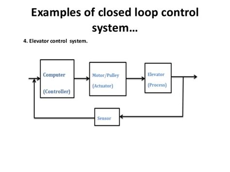 Electronics Control Presentation Closed Loop Corrective Template