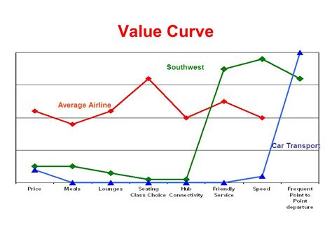 value curve analysis template value curve analysis template 28 images what shape is