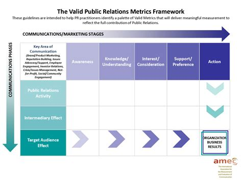 Framework Template by A Framework For Measuring The Business Impact Of Content