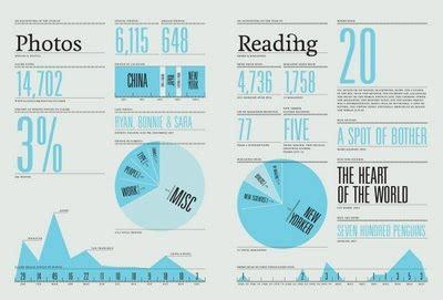 feltron annual report global graphica infographics depot of information graphics addicted to