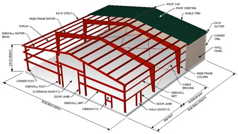 warehouse layout terminology steel buildings glossary of metal building terms sgc inc