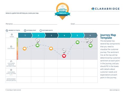 customer experience mapping template customer journey map template clarabridge