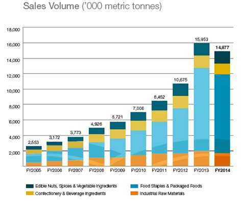 Financial Sales by Financial Analysis Olam