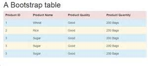 Basic Html Table Template by Html Table Basic Syntax To Css Bootstrap Based Table Demos