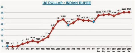 usd to inr history table exchange rates us dollar to indian rupees forecast