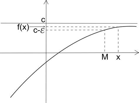 limite tende a infinito limite finito per x tendente all infinito