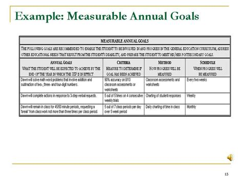 measurable goals and objectives template 43 best images about special needs in school on