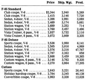 Production Numbers Production Numbers Page