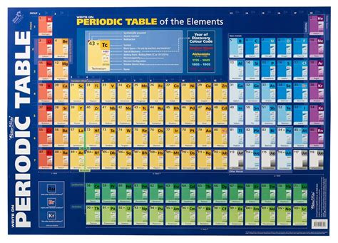 periodic table wall chart buy gillian periodic table wall chart at mighty