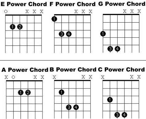 printable version of guitar chords free online guitar lessons printable power chord chart