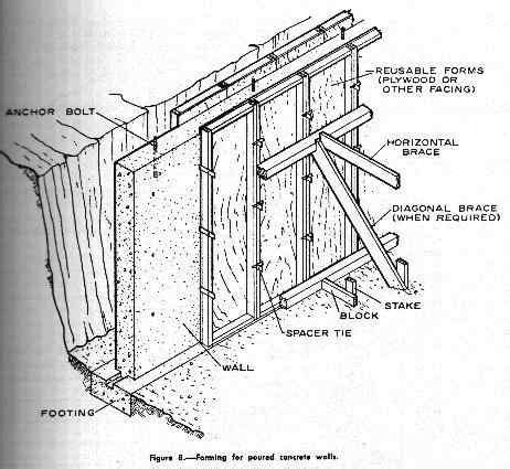 average cost to build a basement foundation foundation