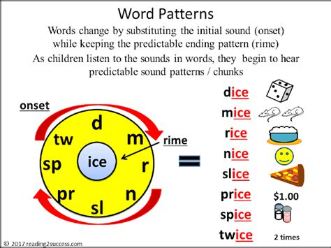 pattern meaning word reference reading2success word patterns