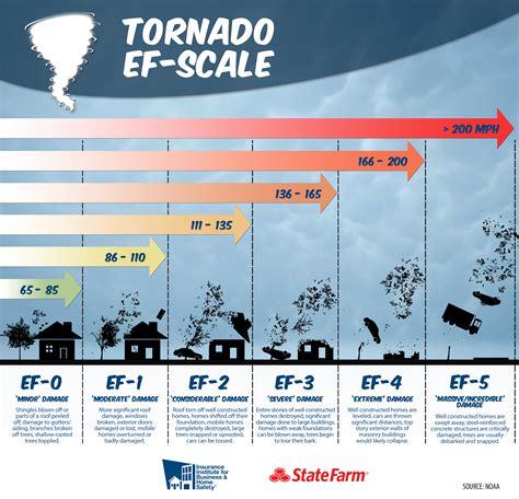 Wind Infographics   IBHS