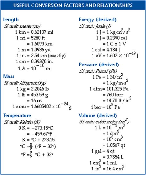 Chemistry Conversion Table by Esm Brown Chemistry 9 Chemistry Of The Environment Tools