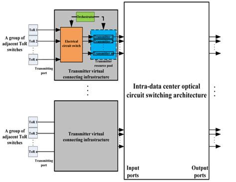 integrating microsecond circuit switching into the data center 28 images microsemi mscc