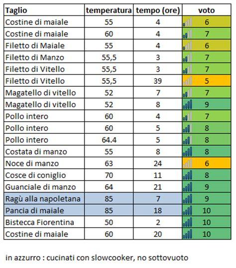 tempi di conservazione alimenti sottovuoto cucina sottovuoto e a bassa temperatura tabella
