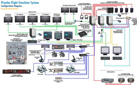 system diagrams diagrams piranha flight simulator system