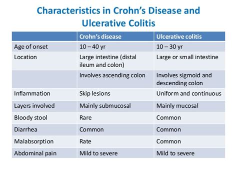 Crohn S Stool by Inflammatory Bowel Disease