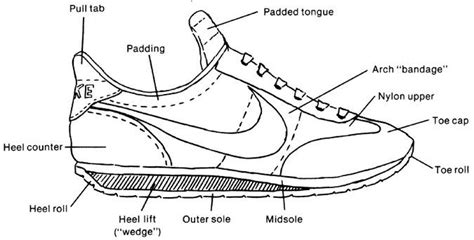 parts of shoes diagram your how to buy different types of running shoes
