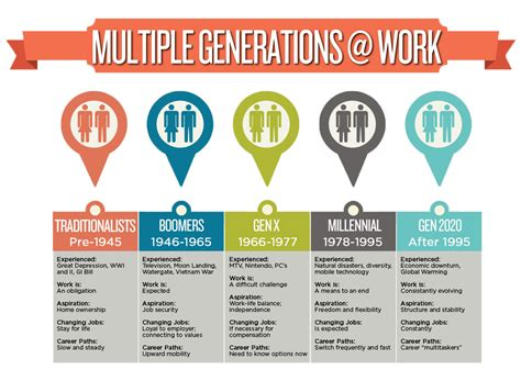 The Generation designing spaces that work for a multigenerational workforce