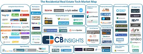 Legitimate Search Home Sweet Home 96 Tech Startups Reshaping Residential Real Estate