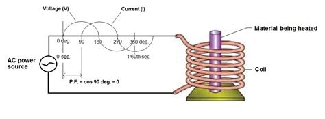power factor inductor how induction furnaces work