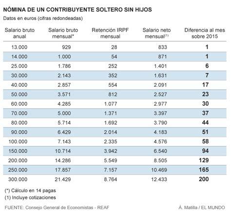 tabla retenciones islr venezuela 2015 tabla retenciones de islr 2016 venezuela