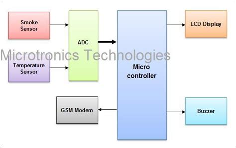 sms based detection system using smoke and