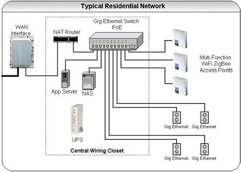 ethernet house wiring ethernet house wiring 28 images home networking guide ethernet page 1 of 2 wiring