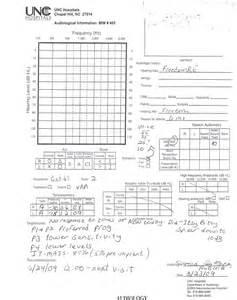 blank audiogram template fetal hydrocephalus