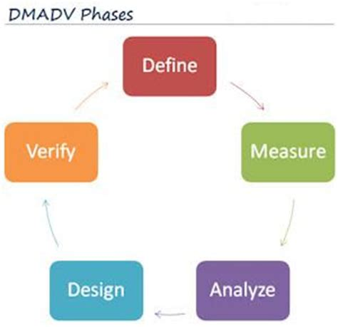 Six Sigma World Dmaic Versus Dmadv Dmadv Template