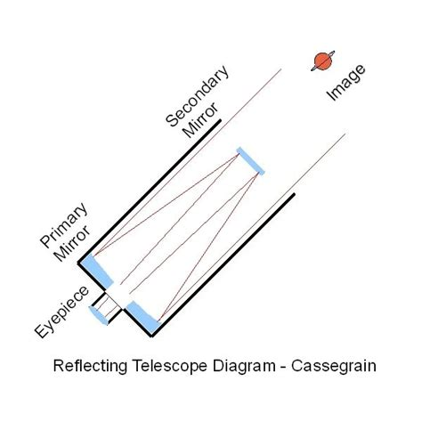 telescope diagram gallery for gt cassegrain telescope diagram
