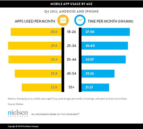 phone usage app smartphones so many apps so much time