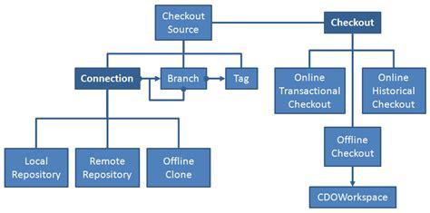 cdo structure diagram papyrus mars work description improvments improve cdo
