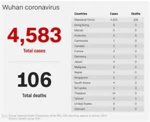 coronavirus continues  expand  reach  asia