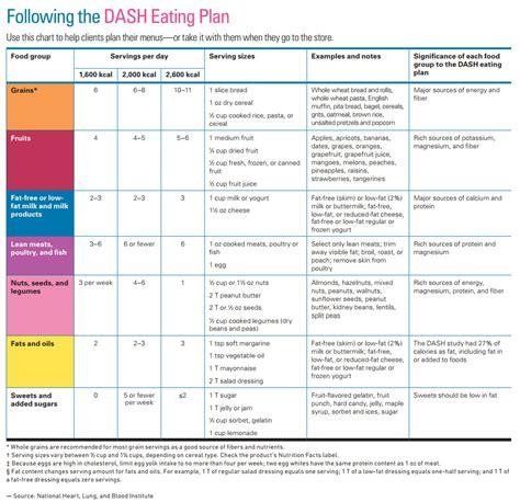 Dash Diet Printable Chart
