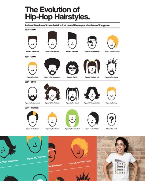 Evolution Of Hairstyles by Score The Evolution Of Hip Hop Hairstyles By