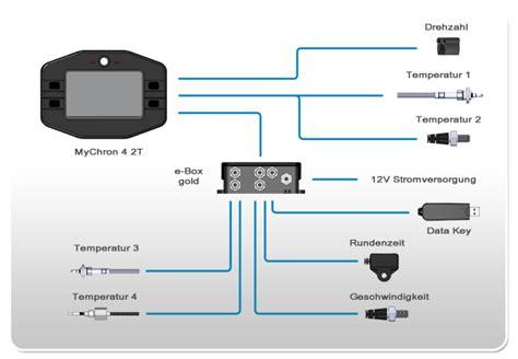AIM e-Box gold for speed - memotec Messtechnik E Box