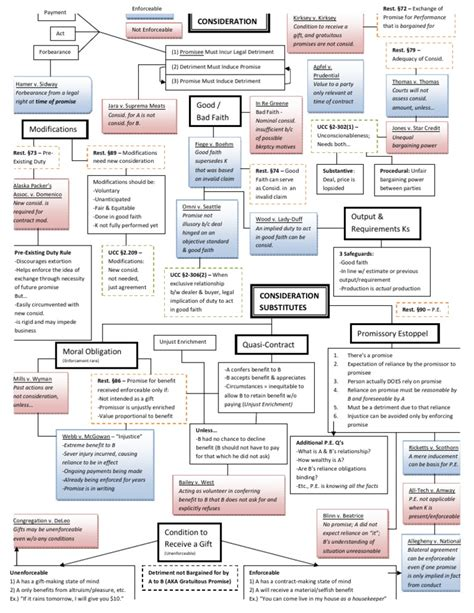 contract flowchart contracts flowchart consideration