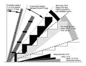 Correct Angle For Stairs by Stair Angles Submited Images