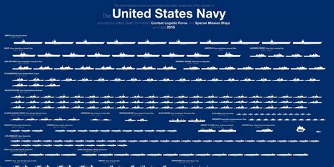 types of boats in the us navy here s the entire u s navy fleet in one chart