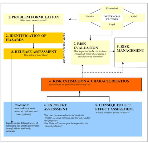 issue based risk assessment template environmental risk assessment of marine activities