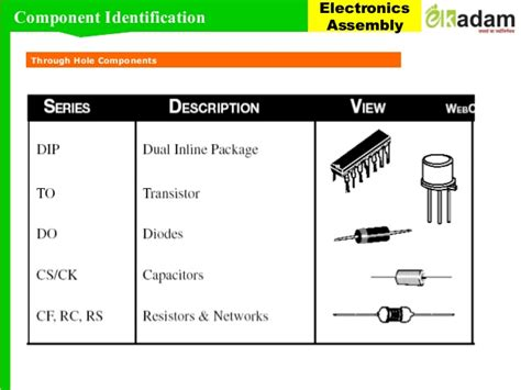 understanding smd resistors understanding smd resistor 28 images 36 values 720pcs 0603 1ω 910kω smd smt resistor